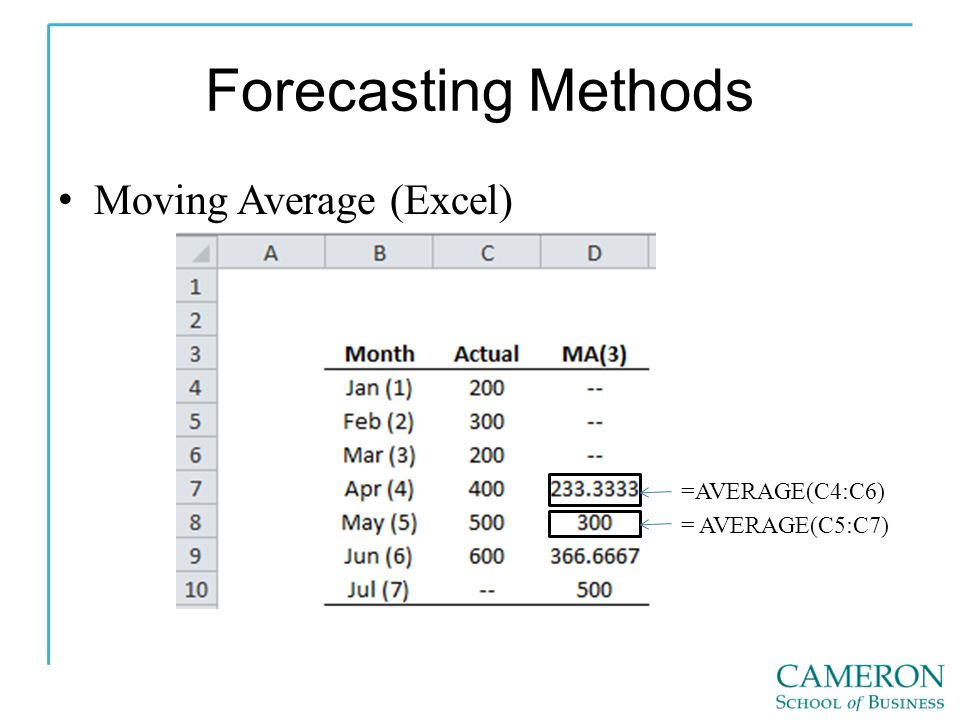 Forecasting Methods Moving Average (Excel) =AVERAGE(C4:C6)