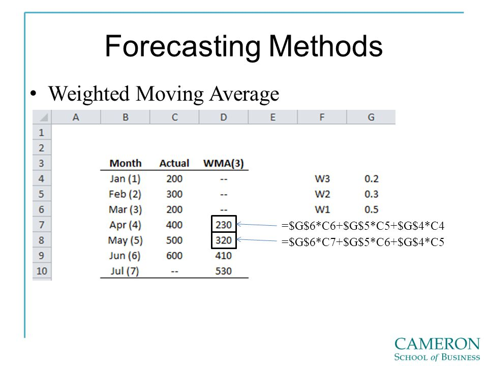 Forecasting Methods Weighted Moving Average =$G$6*C6+$G$5*C5+$G$4*C4