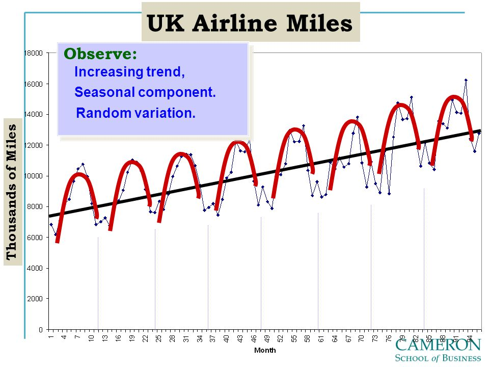 UK Airline Miles Observe: Increasing trend, Seasonal component.