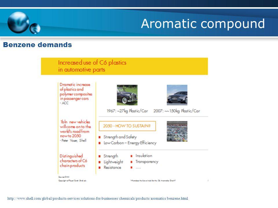 Aromatic compound Benzene demands