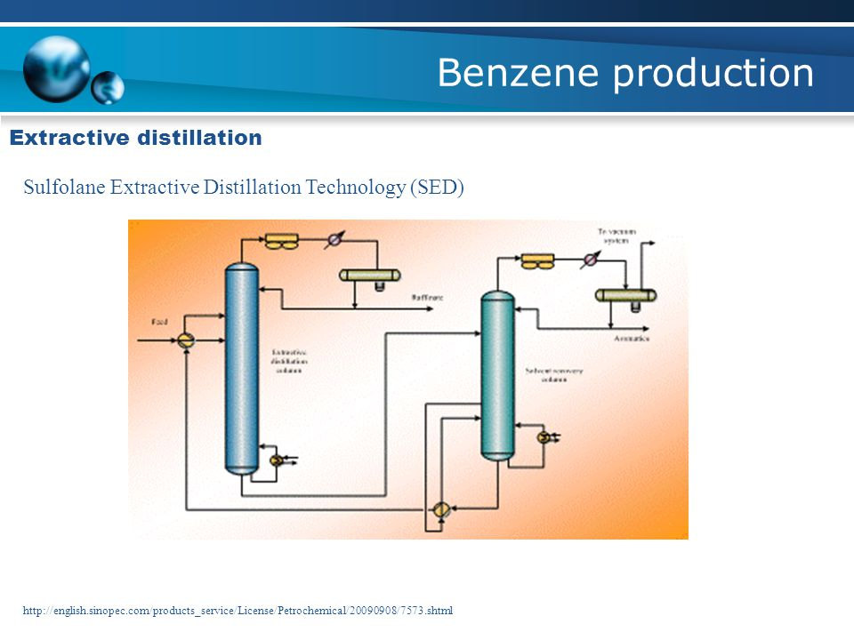 Benzene production Extractive distillation
