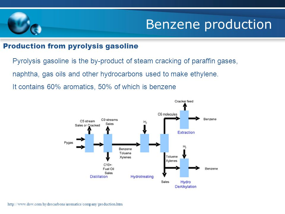 Benzene production Production from pyrolysis gasoline