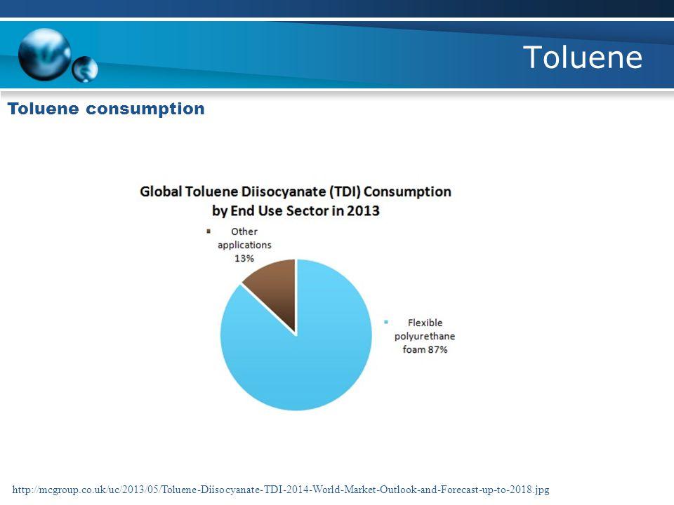 Toluene Toluene consumption