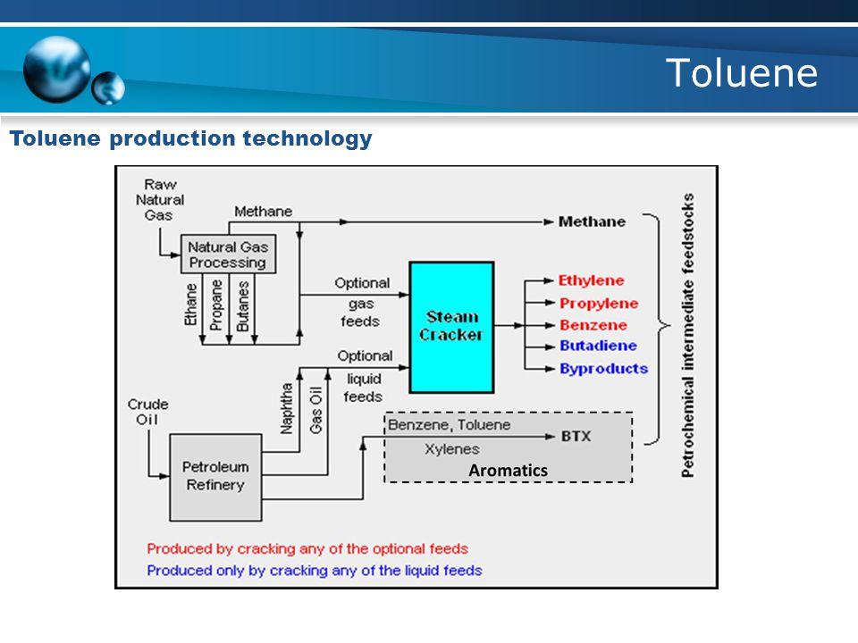 Toluene Toluene production technology