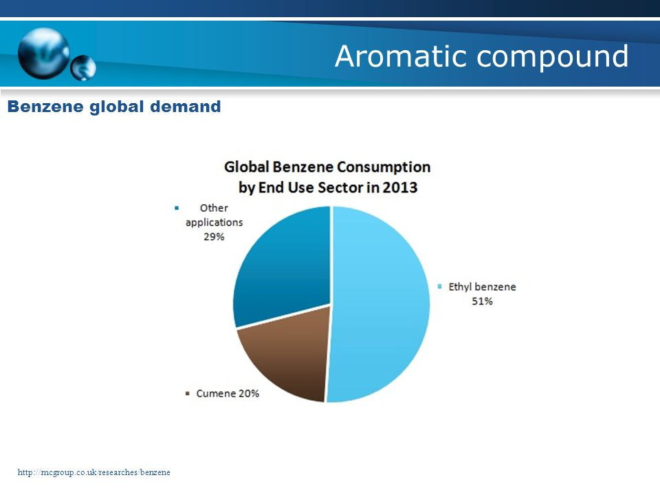 Aromatic compound Benzene global demand