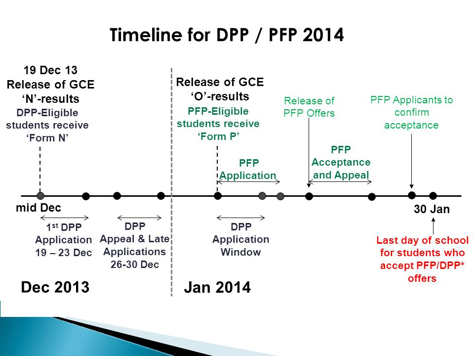 Timeline for DPP / PFP 2014 Dec 2013 Jan Dec 13