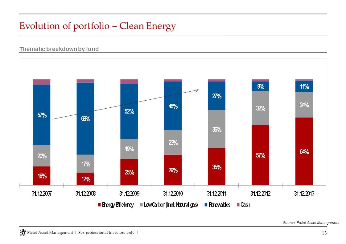 Evolution of portfolio – Clean Energy