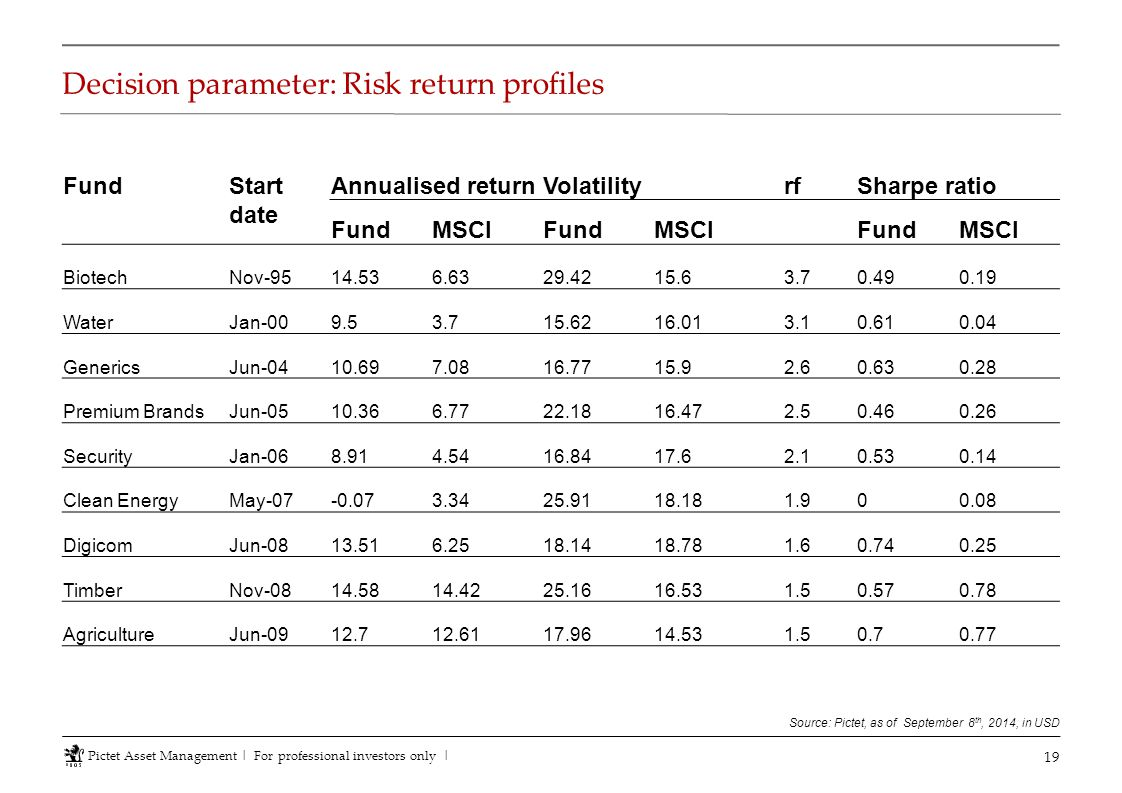 Decision parameter: Risk return profiles