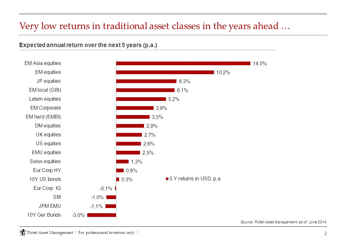 Very low returns in traditional asset classes in the years ahead …