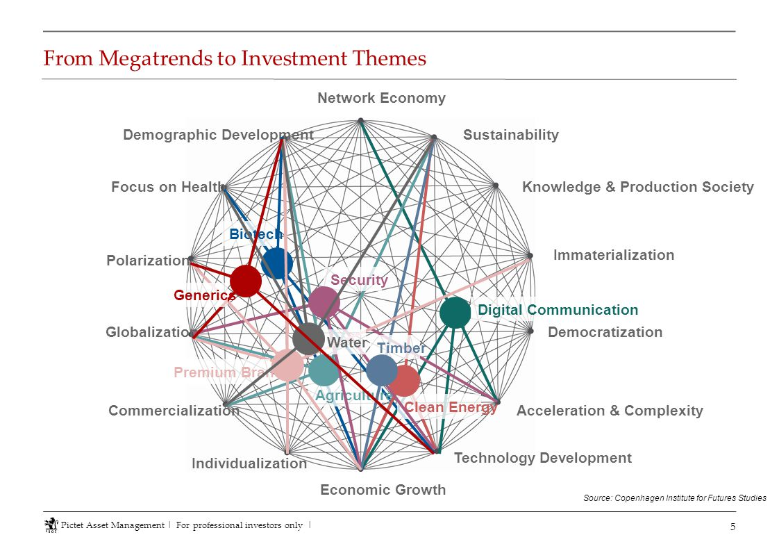 From Megatrends to Investment Themes