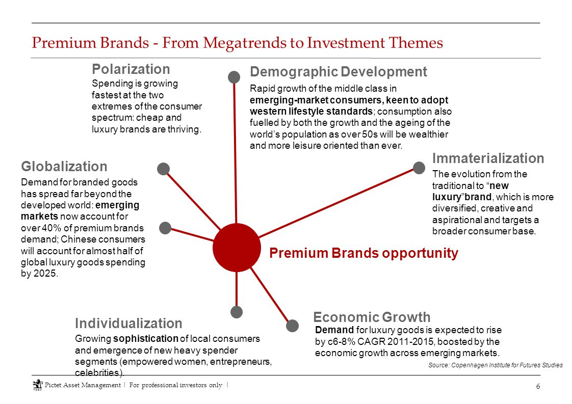 Premium Brands - From Megatrends to Investment Themes