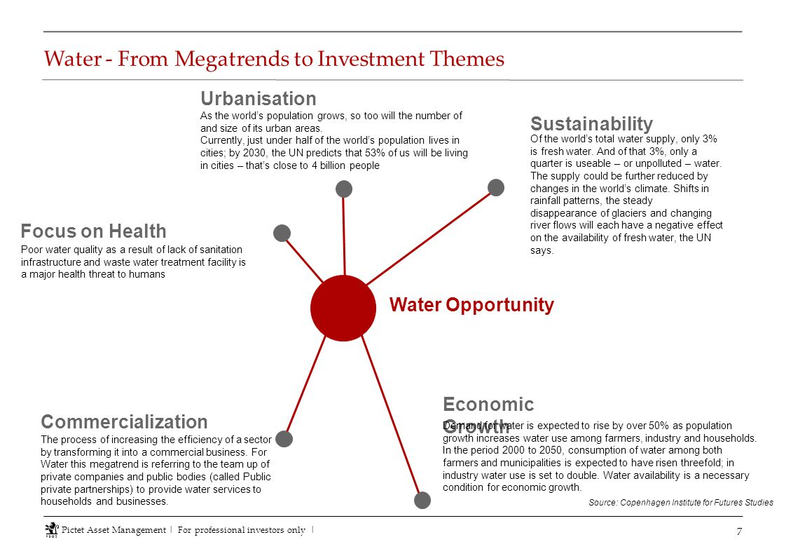 Water - From Megatrends to Investment Themes