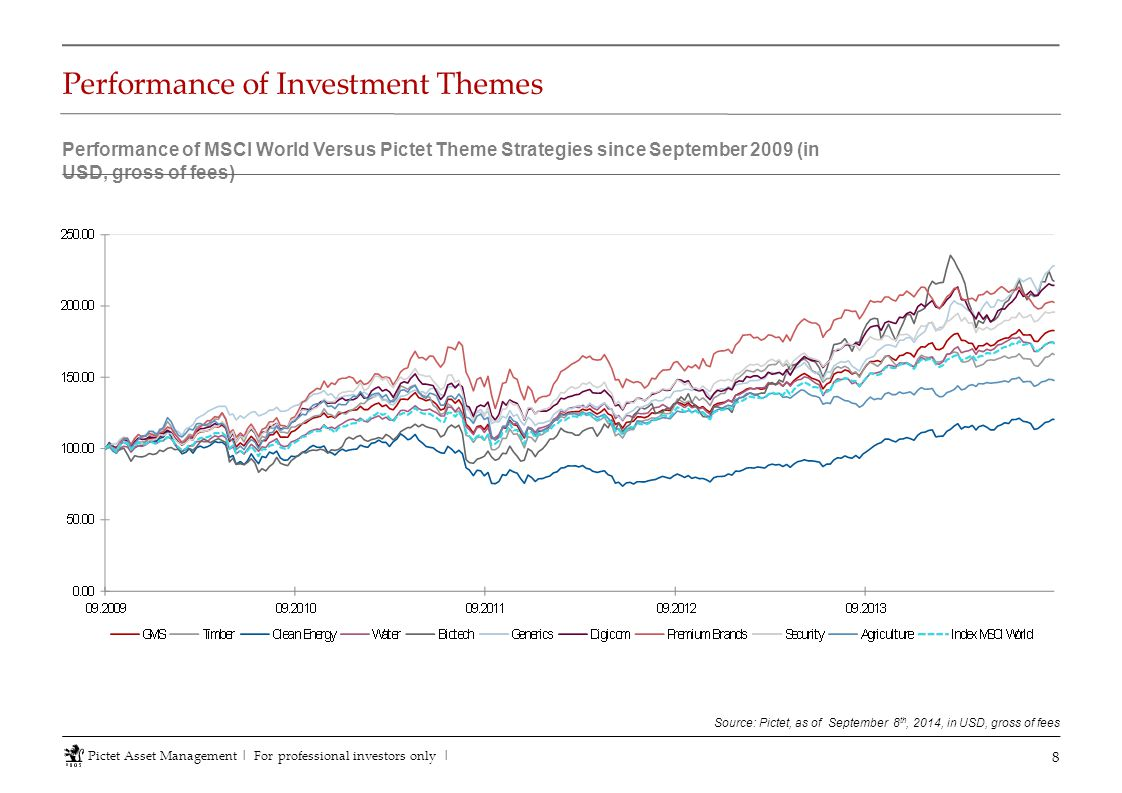 Performance of Investment Themes