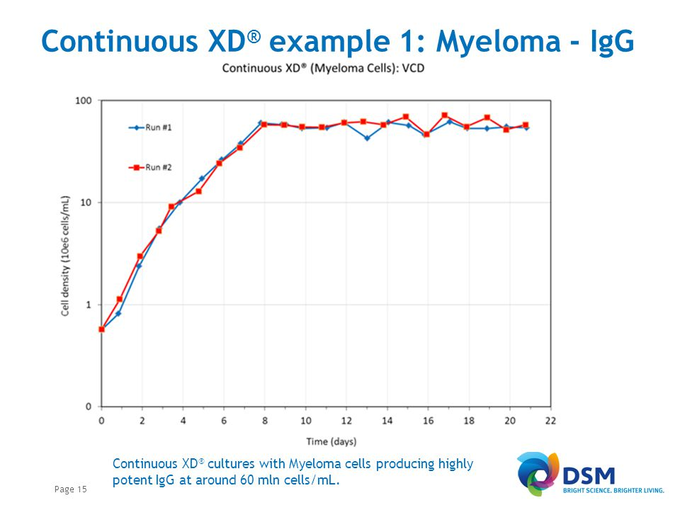 Continuous XD® example 1: Myeloma - IgG