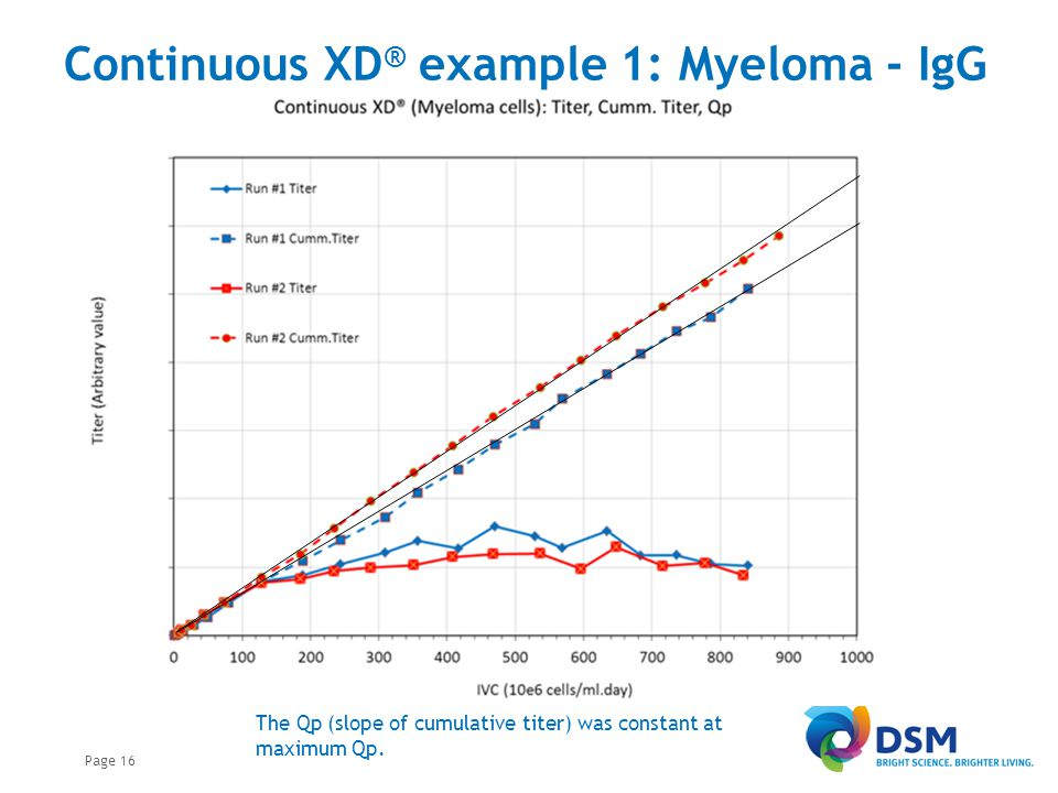 Continuous XD® example 2: CHO - IgG