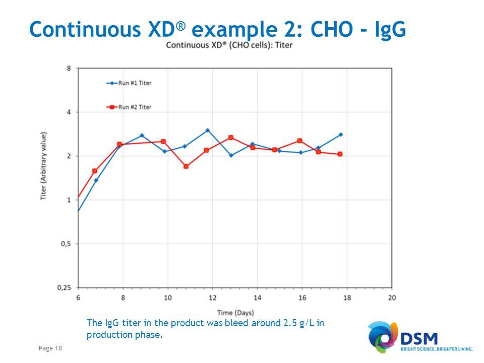 Continuous XD® example 4: PER.C6® – IgG