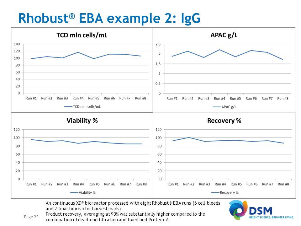 Rhobust® EBA example 2: IgG