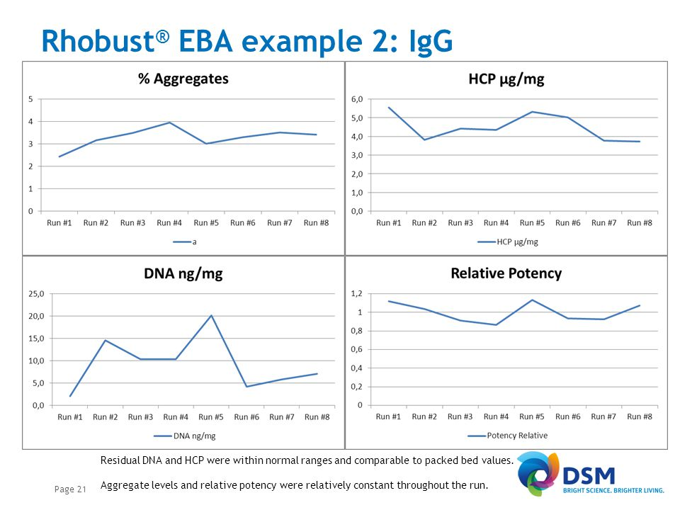 Concluding remarks Advantages Continuous XD® technology coupled to Rhobust® EBA