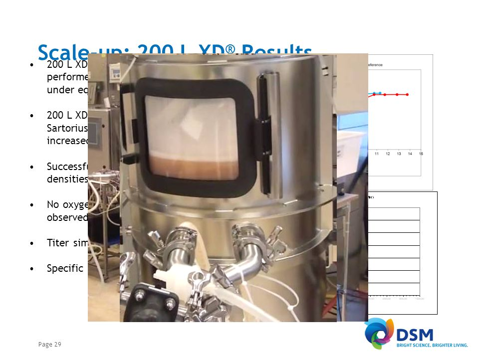 Outline Introduction DSM Biologics DSM XD® Technology