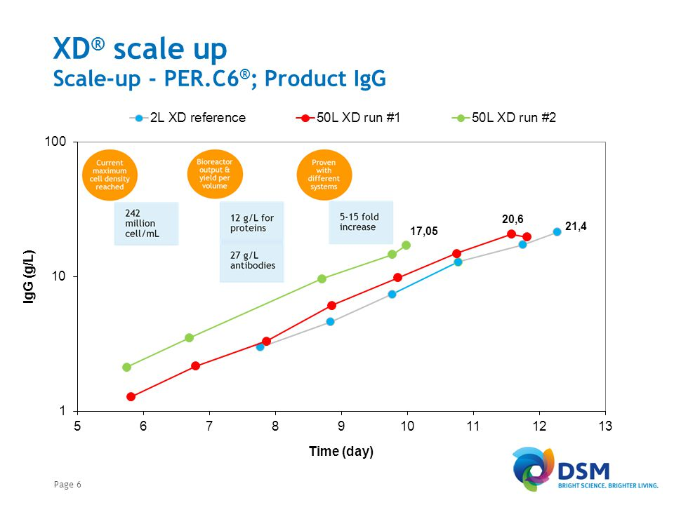 XD®: Process Intensification Bioreactor Set-up