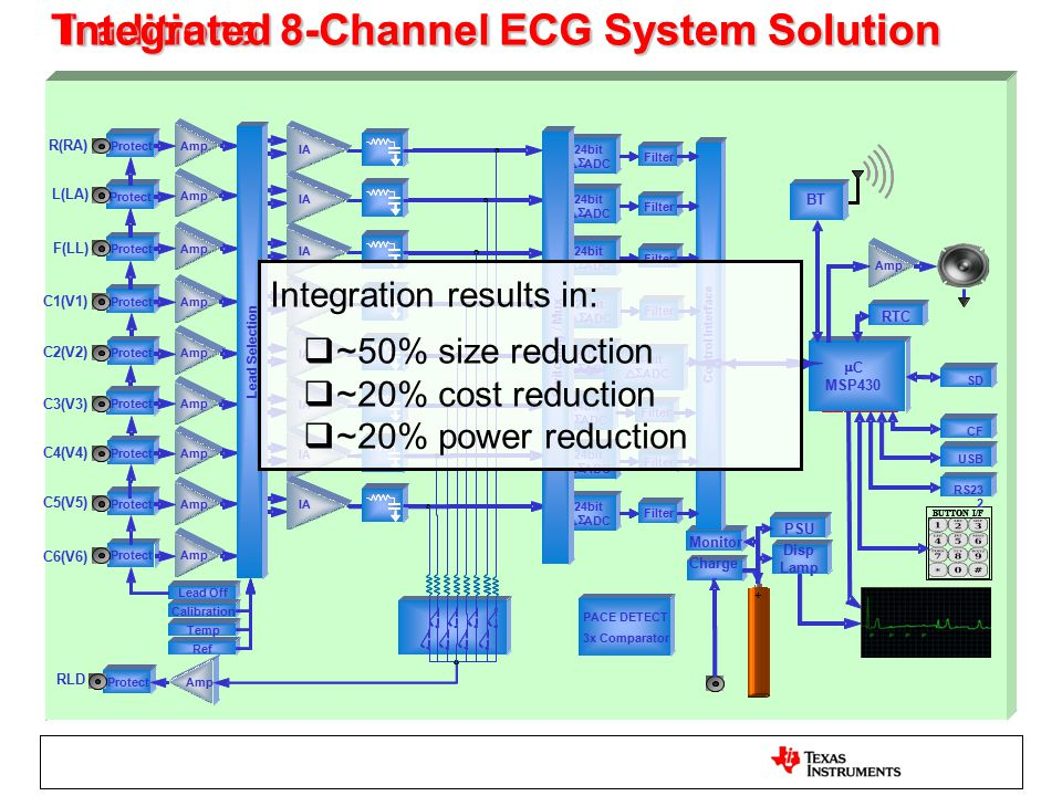 Traditional 8-Channel ECG System Solution