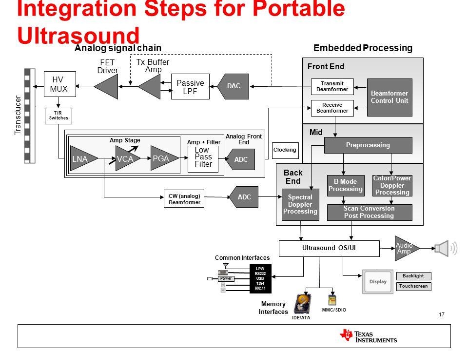 Integration Steps for Portable Ultrasound