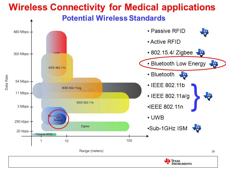 Potential Wireless Standards