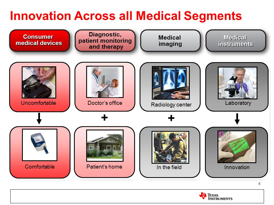 Diagnostic, patient monitoring and therapy Consumer medical devices