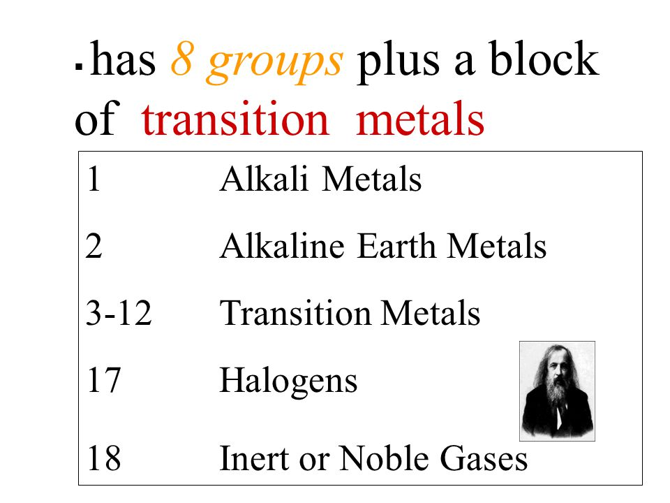 1 Alkali Metals 2 Alkaline Earth Metals 3-12 Transition Metals