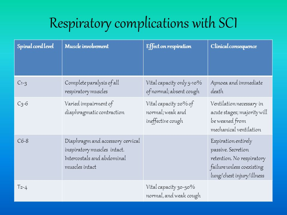 Respiratory complications with SCI