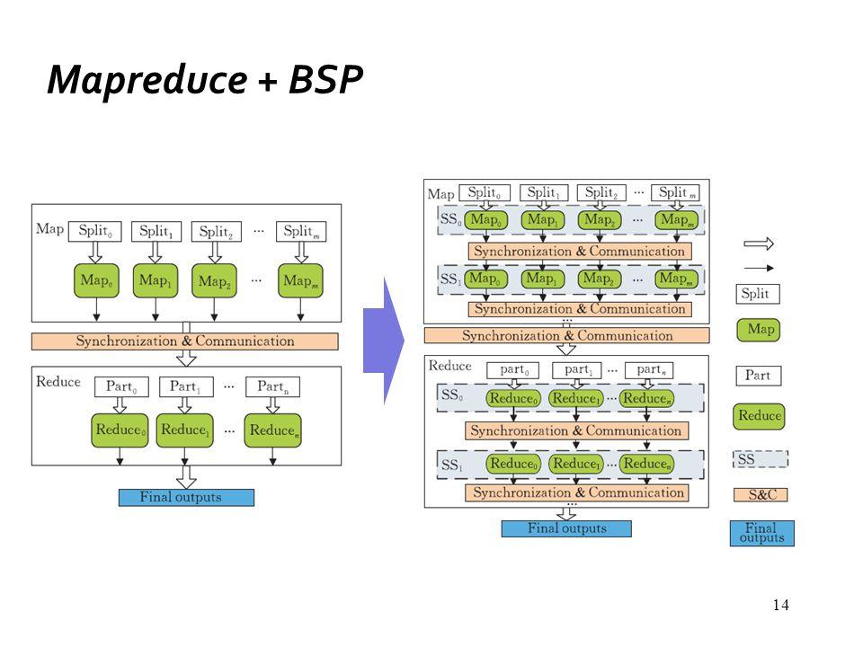 Mapreduce + BSP