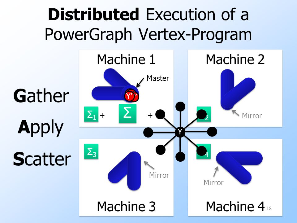 Distributed Execution of a PowerGraph Vertex-Program