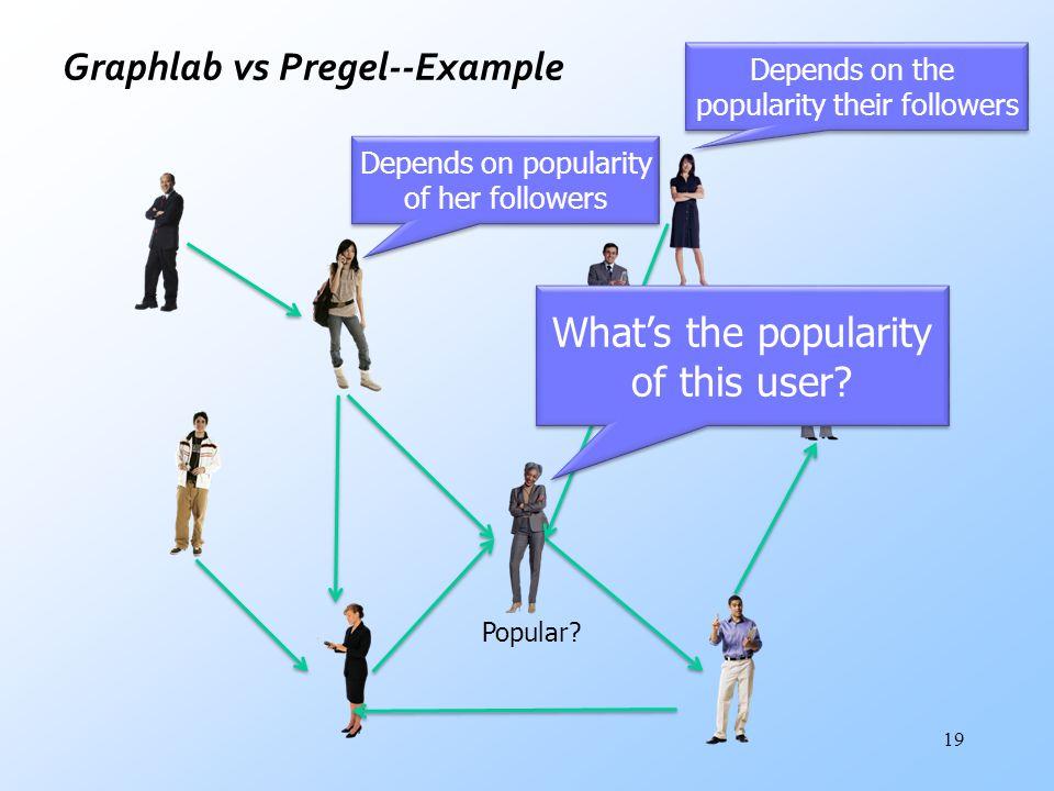 Graphlab vs Pregel--Example