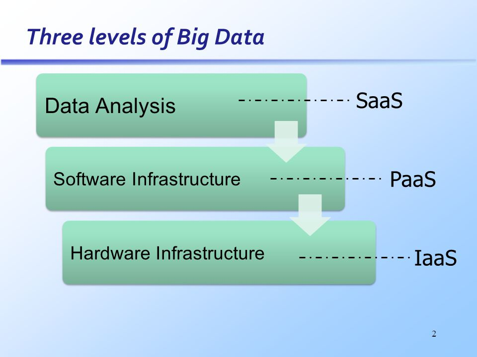 Three levels of Big Data