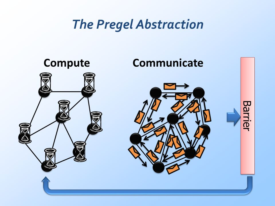 The Pregel Abstraction