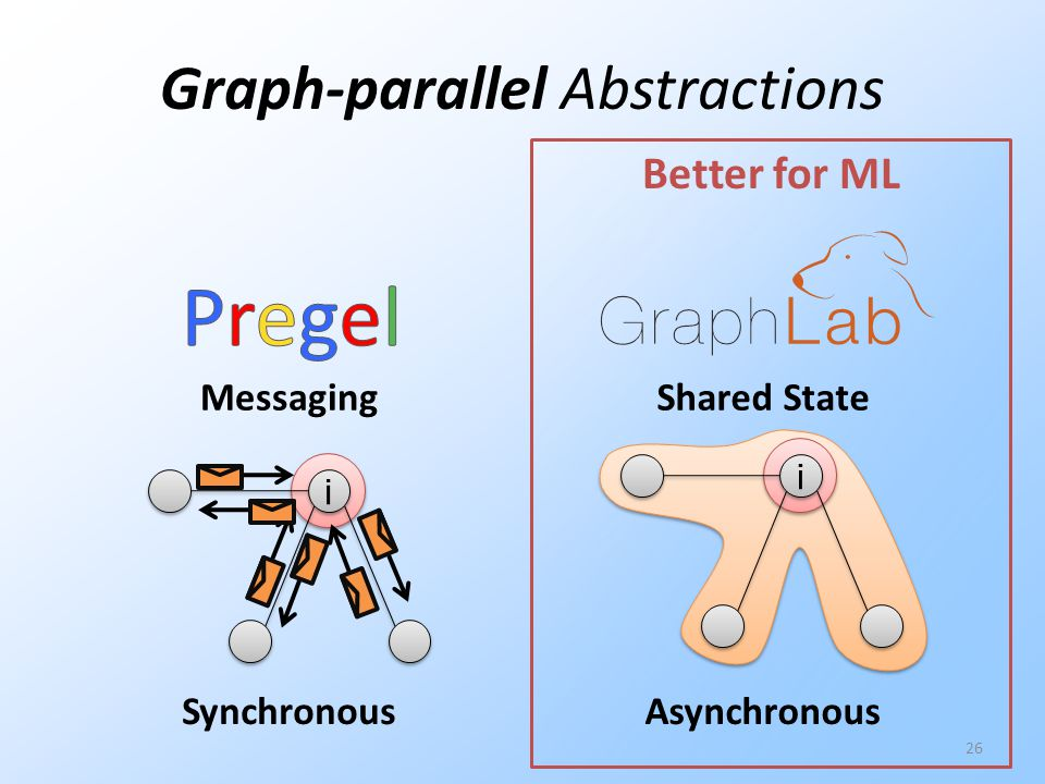 Graph-parallel Abstractions