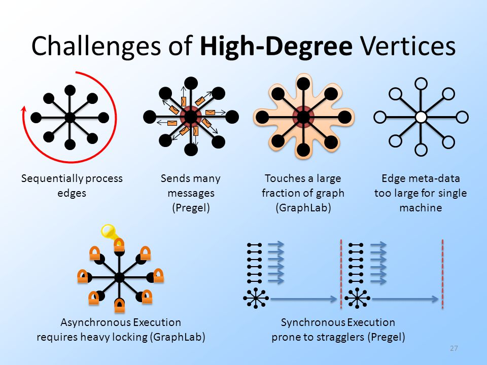 Challenges of High-Degree Vertices