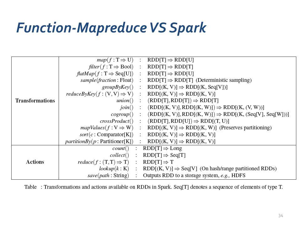 Function-Mapreduce VS Spark