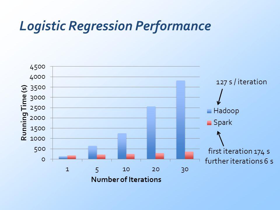 Logistic Regression Performance