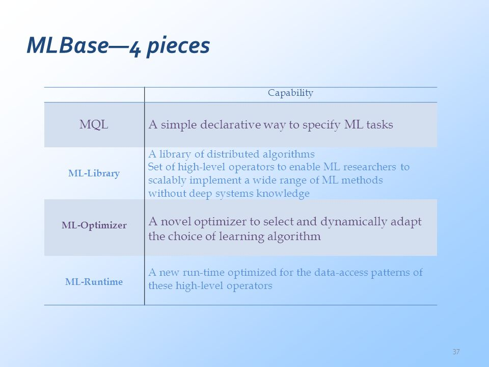MLBase—4 pieces MQL A simple declarative way to specify ML tasks