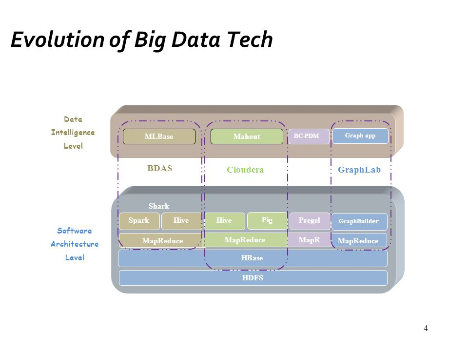 Evolution of Big Data Tech