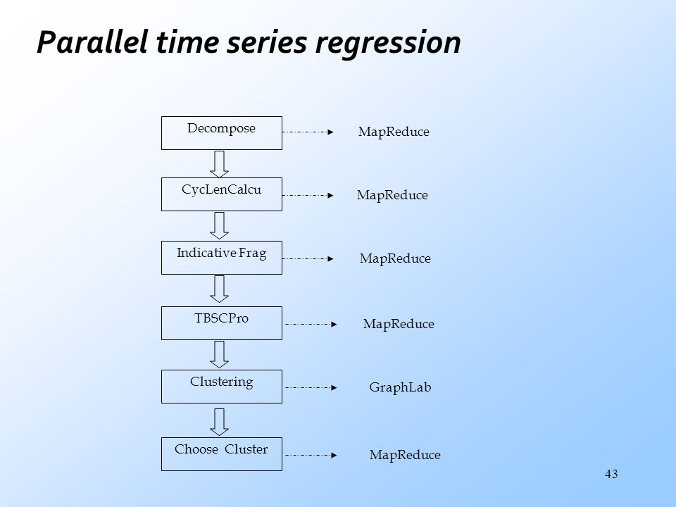 Parallel time series regression