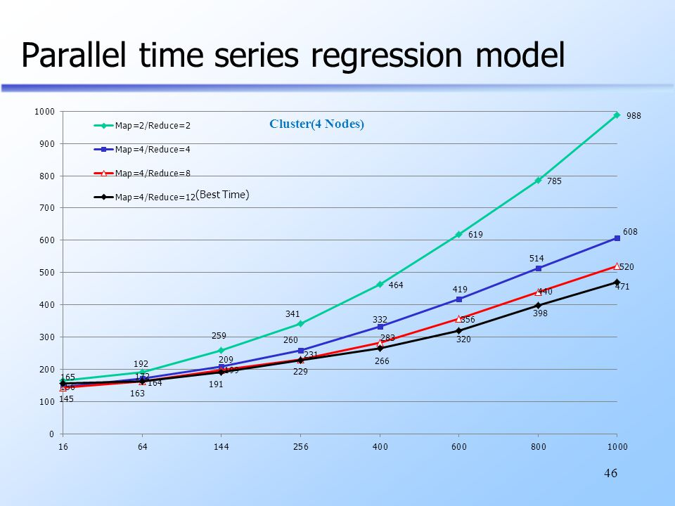 Parallel time series regression model