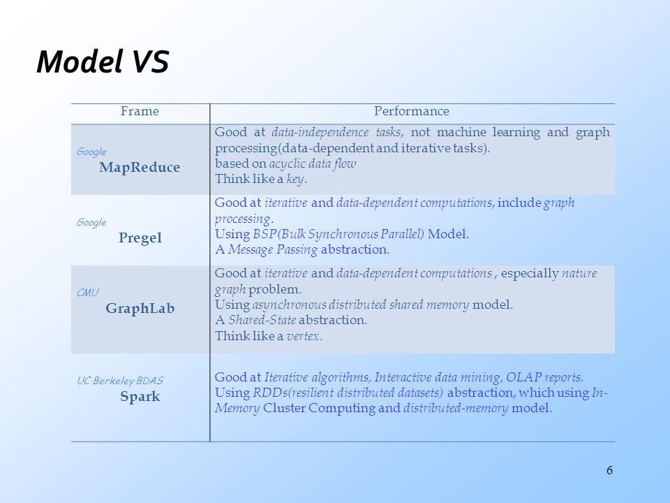 Model VS MapReduce Pregel GraphLab Spark Frame Performance