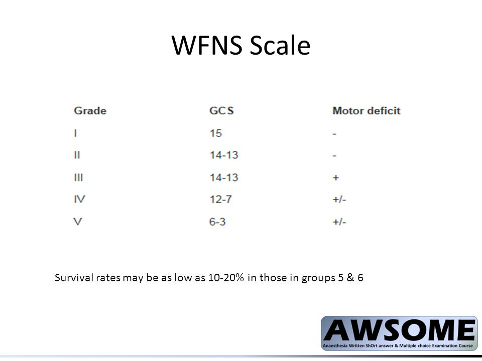 WFNS Scale Survival rates may be as low as 10-20% in those in groups 5 & 6