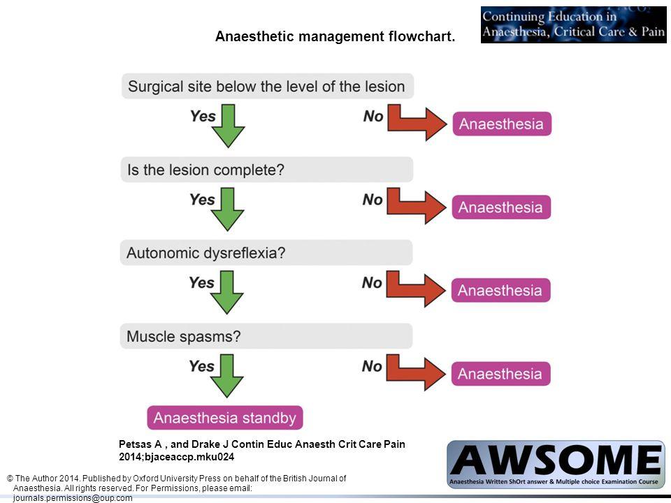 Anaesthetic management flowchart.
