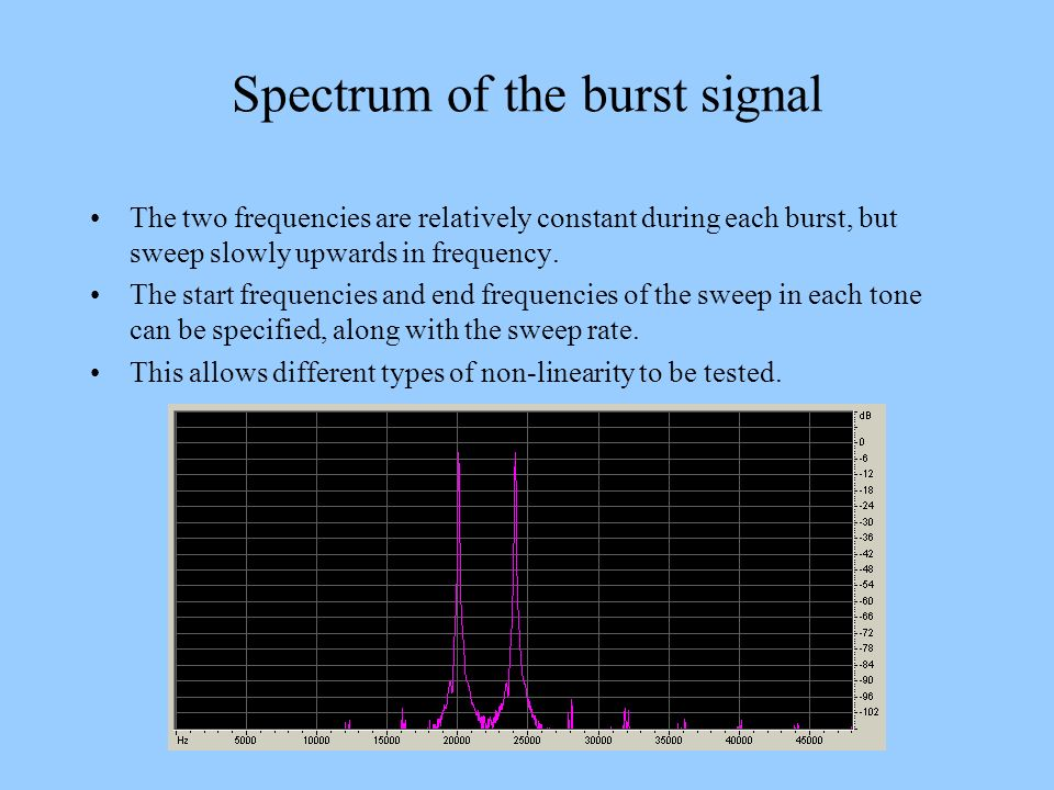 Spectrum of the burst signal