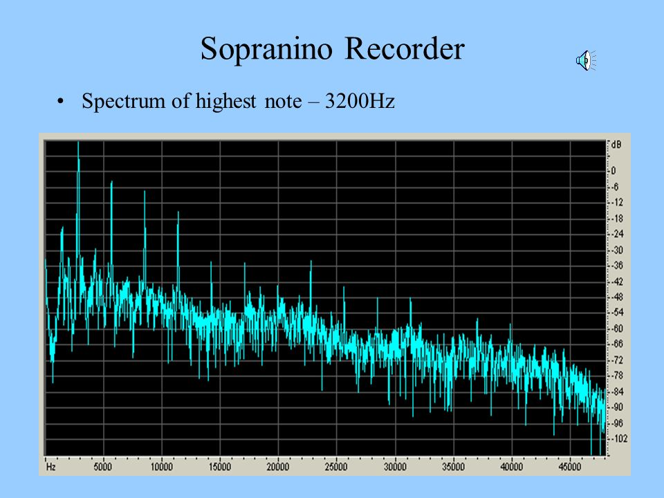 Sopranino Recorder Spectrum of highest note – 3200Hz