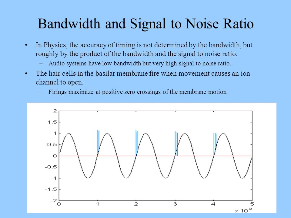 Bandwidth and Signal to Noise Ratio