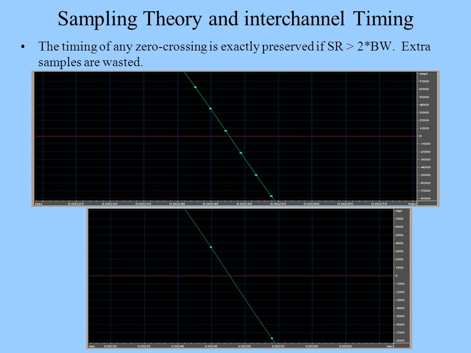 Sampling Theory and interchannel Timing